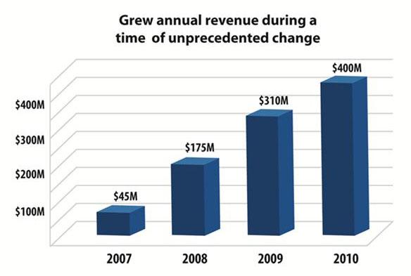 Annual Revenue-smaller