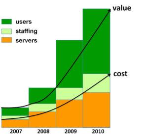Value Graph