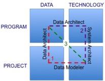 technology-career-framework-fig3