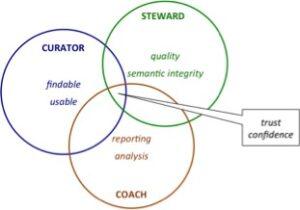 Data Management Careers
