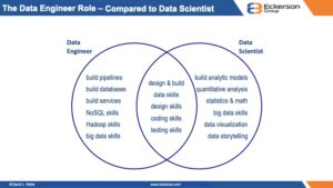 How can I become a Data Engineer? -